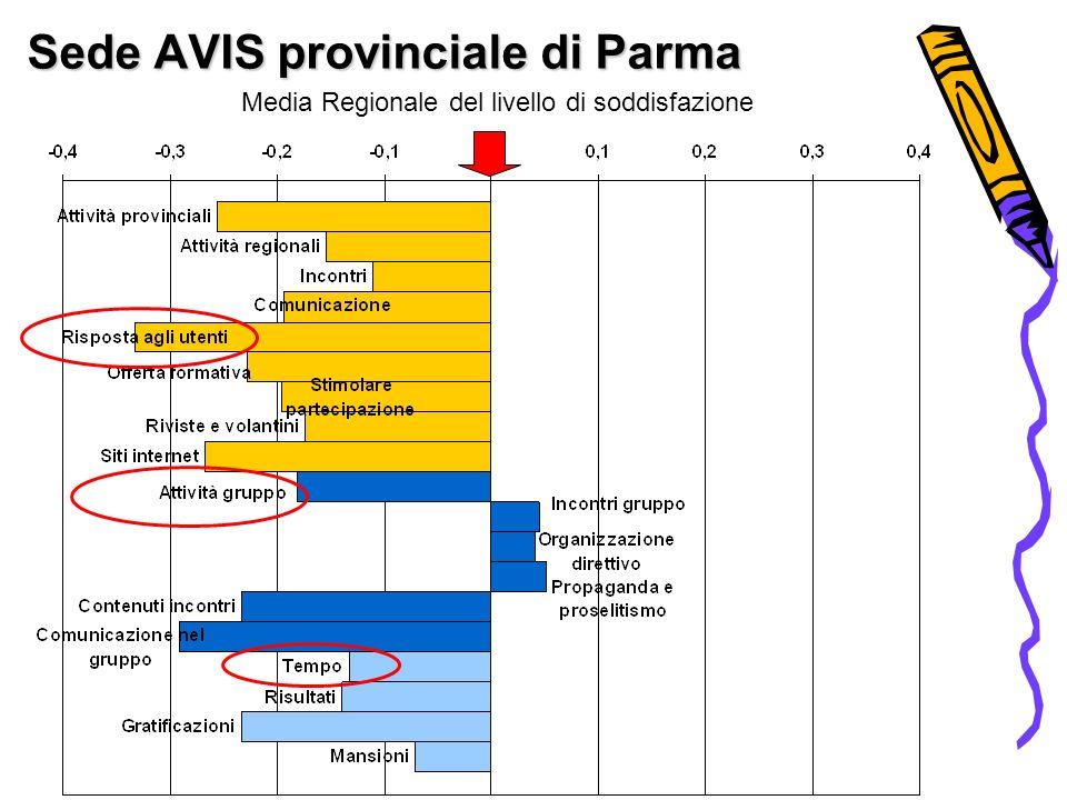 Sede AVIS provinciale di Parma Media Regionale del livello di soddisfazione