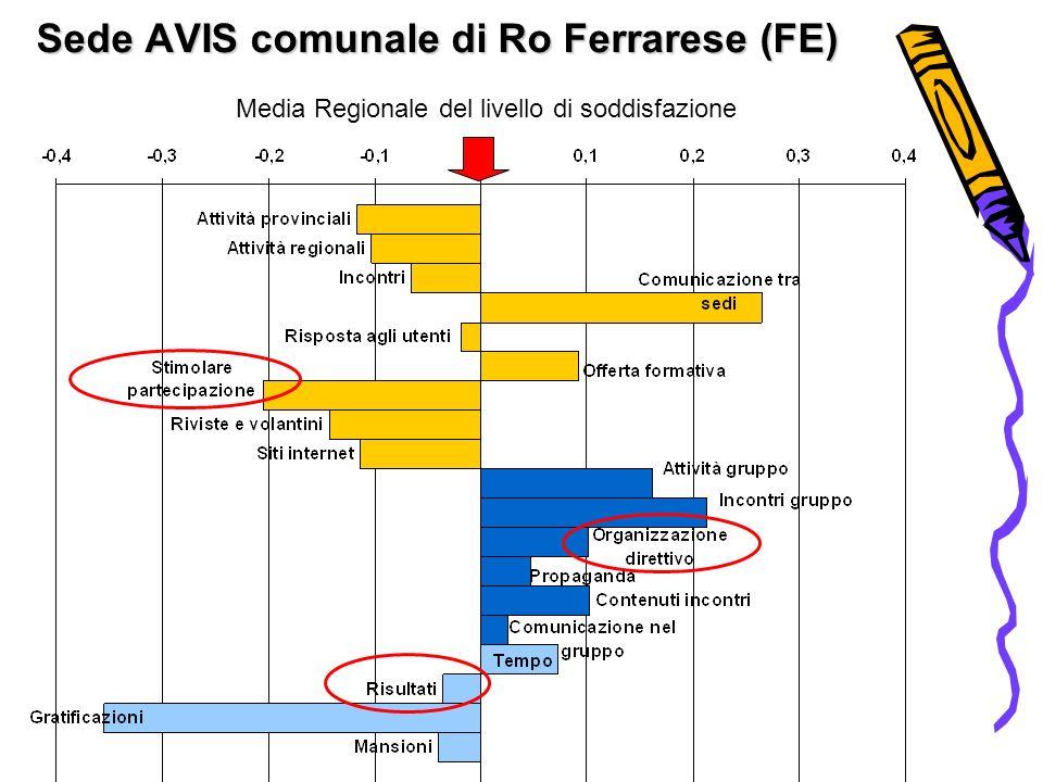 Sede AVIS comunale di Ro Ferrarese (FE) Media Regionale del livello di soddisfazione