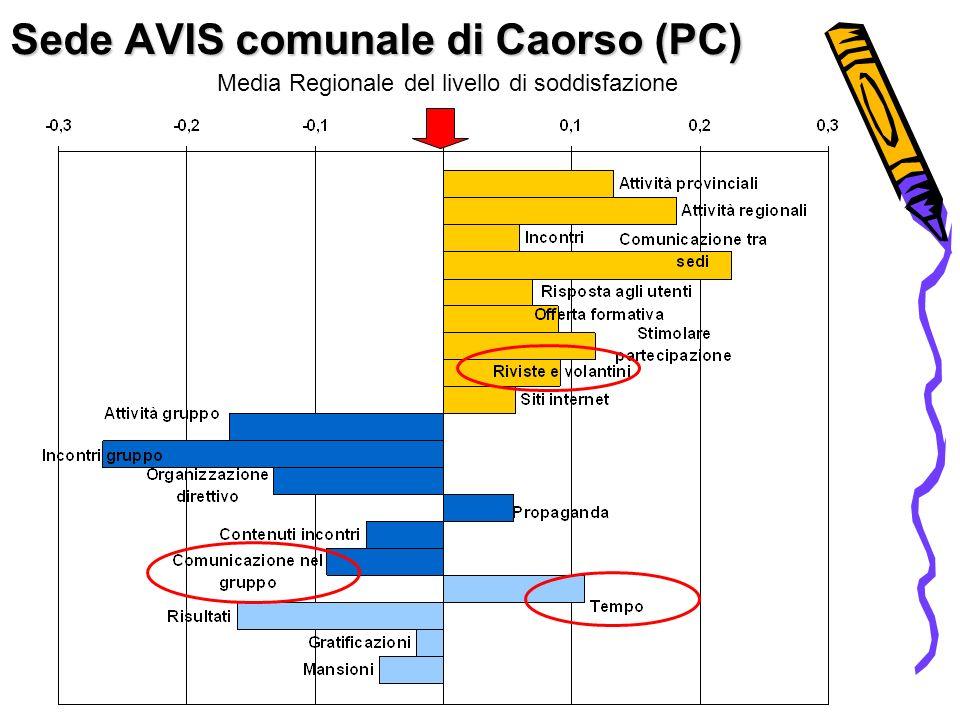 Sede AVIS comunale di Caorso (PC) Media Regionale del livello di soddisfazione