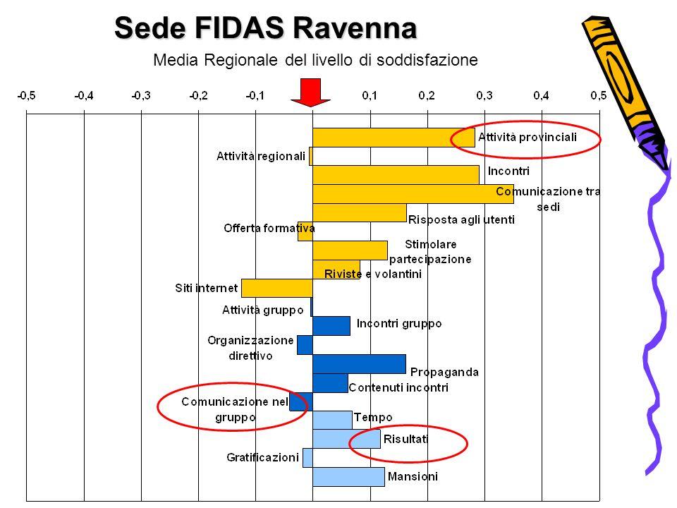 Sede FIDAS Ravenna Media Regionale del livello di soddisfazione