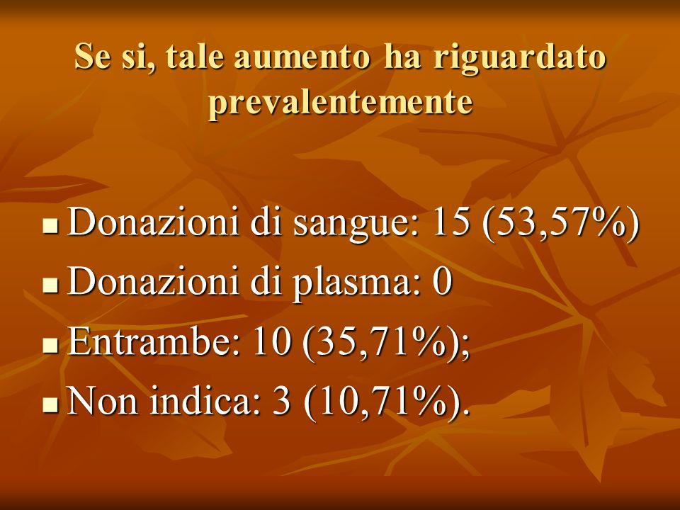 Se si, tale aumento ha riguardato prevalentemente Donazioni di sangue: 15 (53,57%) Donazioni di sangue: 15 (53,57%) Donazioni di plasma: 0 Donazioni di plasma: 0 Entrambe: 10 (35,71%); Entrambe: 10 (35,71%); Non indica: 3 (10,71%).