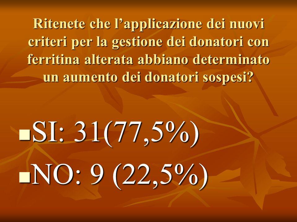 Ritenete che lapplicazione dei nuovi criteri per la gestione dei donatori con ferritina alterata abbiano determinato un aumento dei donatori sospesi.