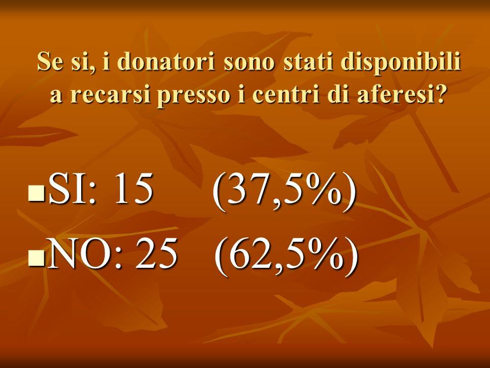 Se si, i donatori sono stati disponibili a recarsi presso i centri di aferesi.