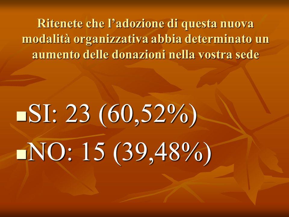 Ritenete che ladozione di questa nuova modalità organizzativa abbia determinato un aumento delle donazioni nella vostra sede SI: 23 (60,52%) SI: 23 (60,52%) NO: 15 (39,48%) NO: 15 (39,48%)