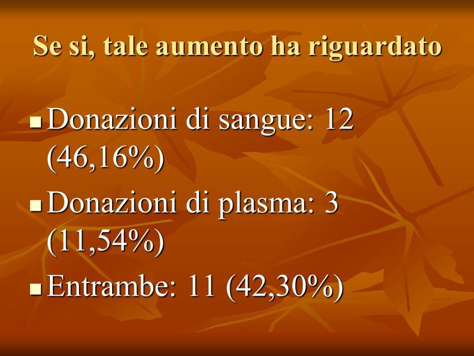 Se si, tale aumento ha riguardato Donazioni di sangue: 12 (46,16%) Donazioni di sangue: 12 (46,16%) Donazioni di plasma: 3 (11,54%) Donazioni di plasma: 3 (11,54%) Entrambe: 11 (42,30%) Entrambe: 11 (42,30%)