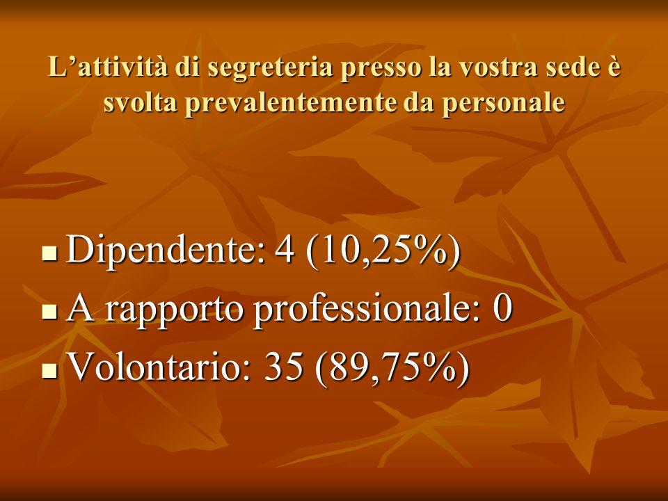 Lattività di segreteria presso la vostra sede è svolta prevalentemente da personale Dipendente: 4 (10,25%) Dipendente: 4 (10,25%) A rapporto professionale: 0 A rapporto professionale: 0 Volontario: 35 (89,75%) Volontario: 35 (89,75%)