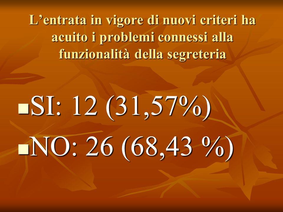 Lentrata in vigore di nuovi criteri ha acuito i problemi connessi alla funzionalità della segreteria SI: 12 (31,57%) SI: 12 (31,57%) NO: 26 (68,43 %) NO: 26 (68,43 %)
