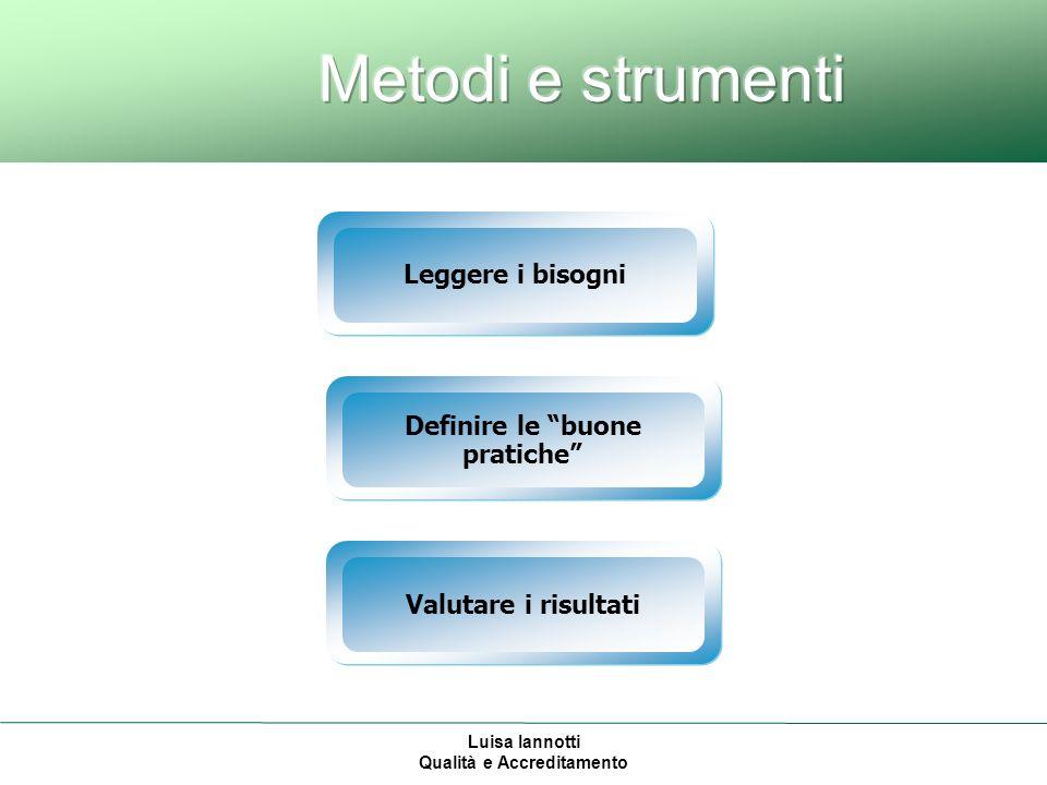 Luisa Iannotti Qualità e Accreditamento Valutare i risultati Definire le buone pratiche Leggere i bisogni