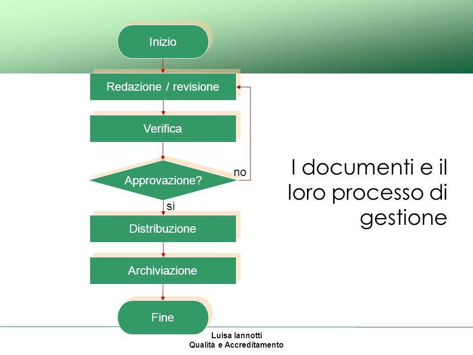 Luisa Iannotti Qualità e Accreditamento I documenti e il loro processo di gestione Inizio Redazione / revisione Verifica Approvazione.
