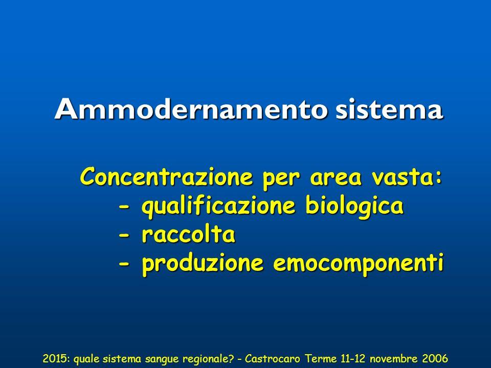 Le nuove norme del 2005 Decreto legislativo n.