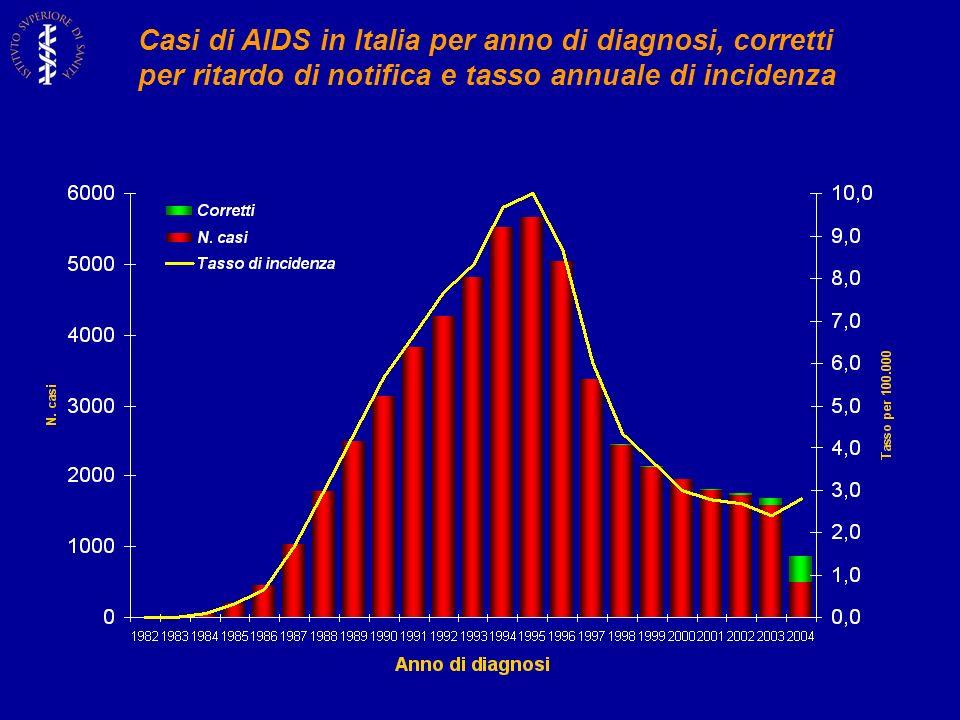 Casi di AIDS in Italia per anno di diagnosi, corretti per ritardo di notifica e tasso annuale di incidenza