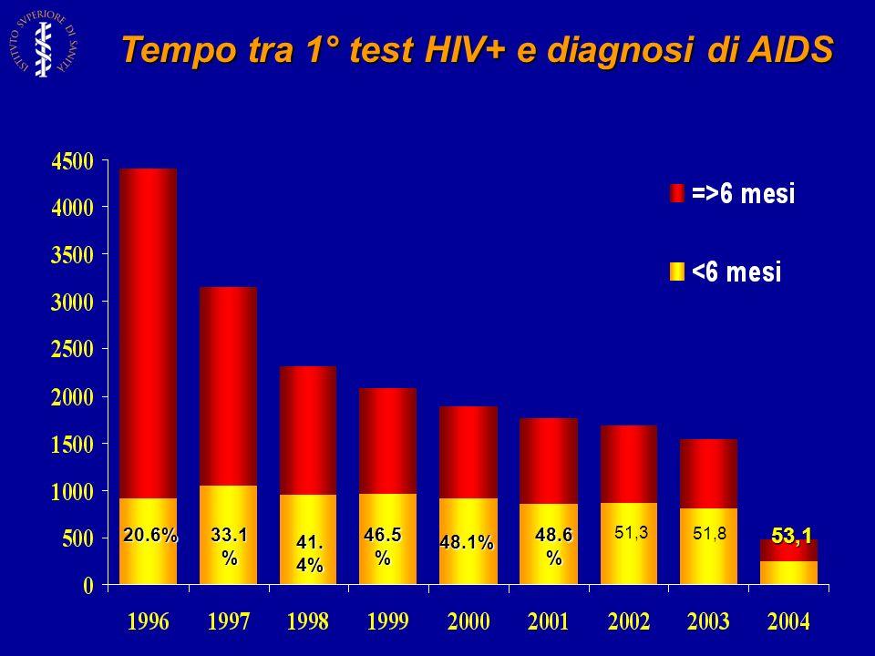 20.6% 33.1 % 41. 4% 46.5 % 48.1% 48.6 % 53,1 Tempo tra 1° test HIV+ e diagnosi di AIDS 51,3 51,8
