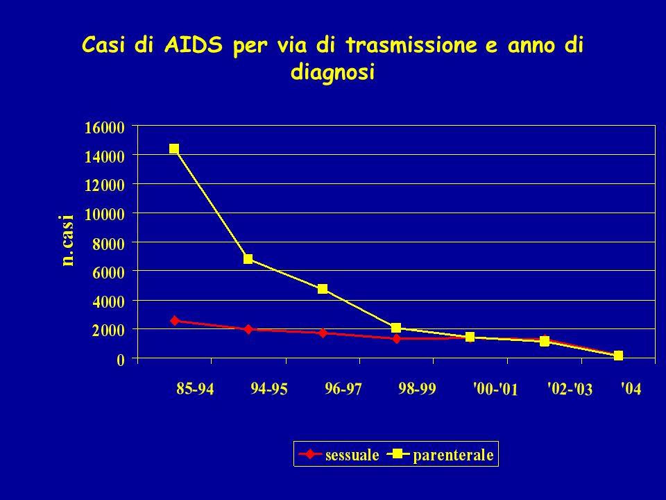 Casi di AIDS per via di trasmissione e anno di diagnosi