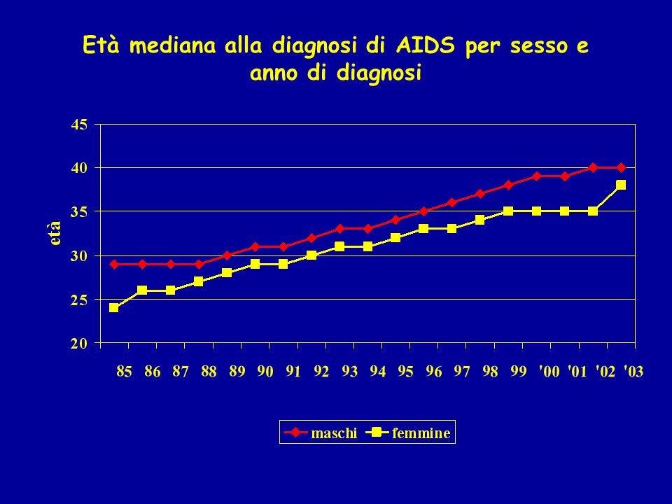 Età mediana alla diagnosi di AIDS per sesso e anno di diagnosi