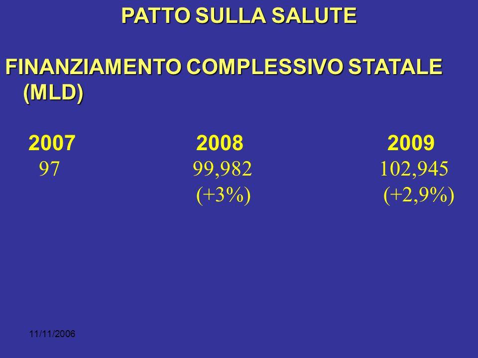 11/11/2006 PATTO SULLA SALUTE FINANZIAMENTO COMPLESSIVO STATALE (MLD) 20072008 2009 97 99,982 102,945 (+3%) (+2,9%)