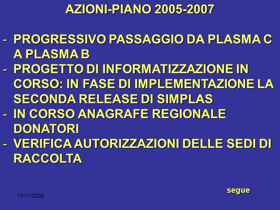 11/11/2006 AZIONI-PIANO 2005-2007 -PROGRESSIVO PASSAGGIO DA PLASMA C A PLASMA B -PROGETTO DI INFORMATIZZAZIONE IN CORSO: IN FASE DI IMPLEMENTAZIONE LA SECONDA RELEASE DI SIMPLAS -IN CORSO ANAGRAFE REGIONALE DONATORI -VERIFICA AUTORIZZAZIONI DELLE SEDI DI RACCOLTA segue