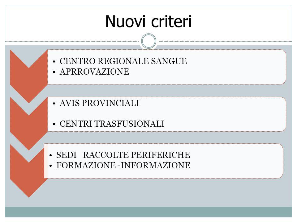 Nuovi criteri CENTRO REGIONALE SANGUE APRROVAZIONE AVIS PROVINCIALI CENTRI TRASFUSIONALI SEDI RACCOLTE PERIFERICHE FORMAZIONE -INFORMAZIONE