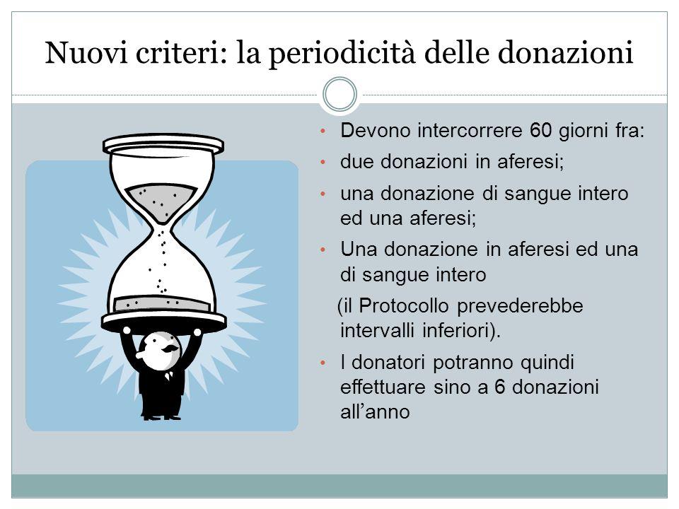 Nuovi criteri: la periodicità delle donazioni Devono intercorrere 60 giorni fra: due donazioni in aferesi; una donazione di sangue intero ed una afere