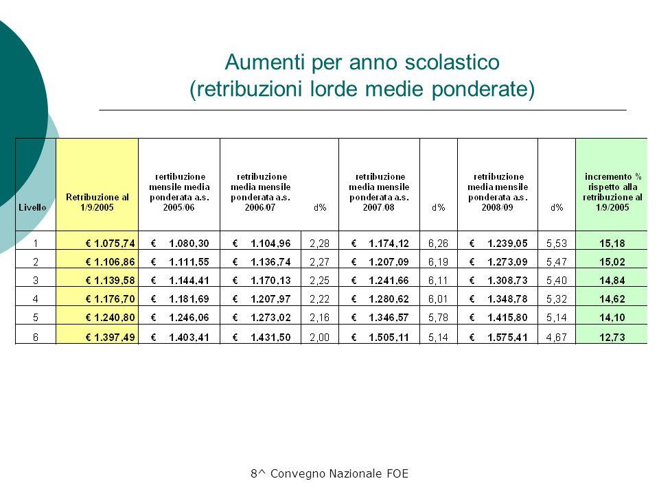 8^ Convegno Nazionale FOE Aumenti per anno scolastico (retribuzioni lorde medie ponderate)