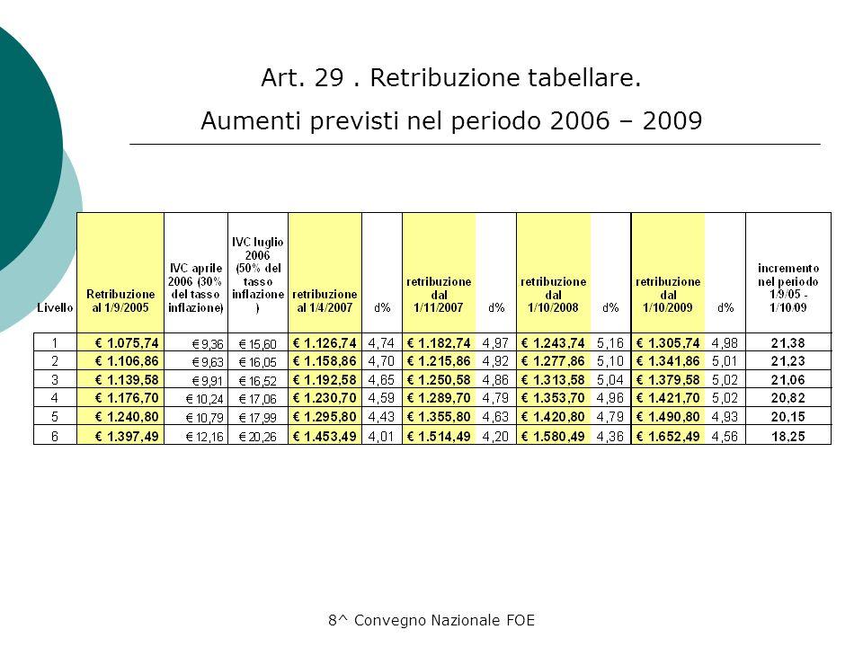 8^ Convegno Nazionale FOE Art. 29. Retribuzione tabellare. Aumenti previsti nel periodo 2006 – 2009