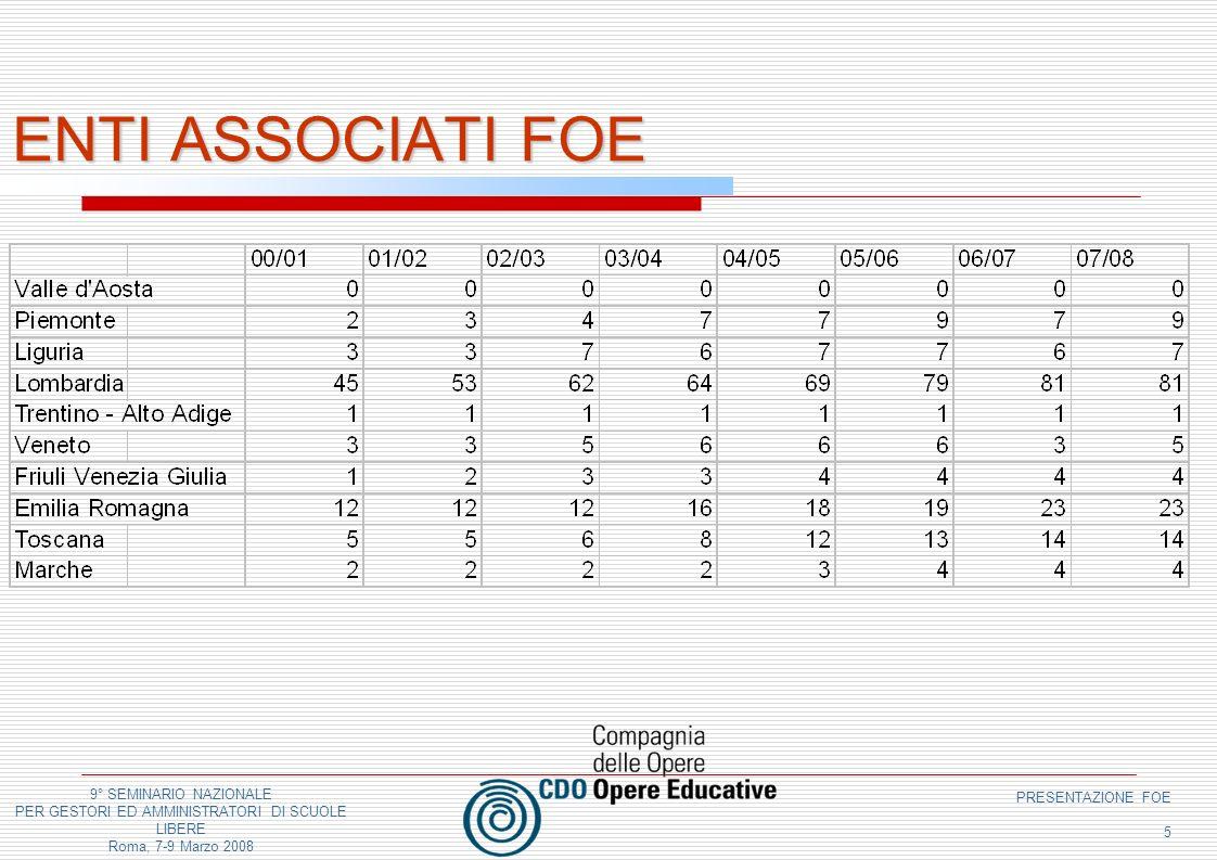 9° SEMINARIO NAZIONALE PER GESTORI ED AMMINISTRATORI DI SCUOLE LIBERE Roma, 7-9 Marzo 2008 PRESENTAZIONE FOE 5 ENTI ASSOCIATI FOE