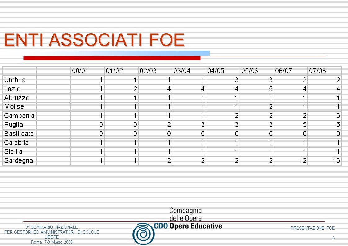 9° SEMINARIO NAZIONALE PER GESTORI ED AMMINISTRATORI DI SCUOLE LIBERE Roma, 7-9 Marzo 2008 PRESENTAZIONE FOE 6 ENTI ASSOCIATI FOE