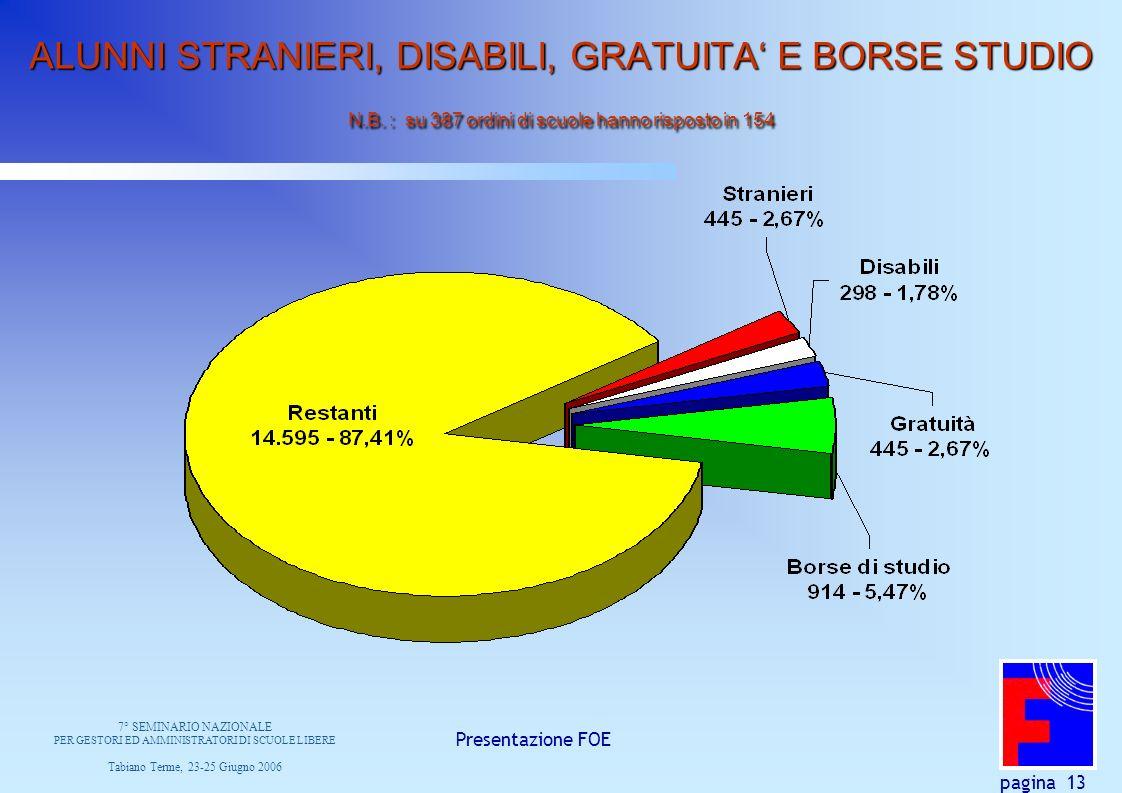 Presentazione FOE pagina 13 ALUNNI STRANIERI, DISABILI, GRATUITA E BORSE STUDIO N.B.
