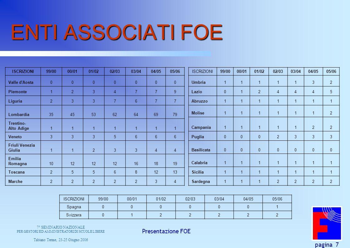 Presentazione FOE pagina 7 ENTI ASSOCIATI FOE ISCRIZIONI99/0000/0101/0202/0303/0404/0505/06 Valle d'Aosta0000000 Piemonte1234779 Liguria2337677 Lombar