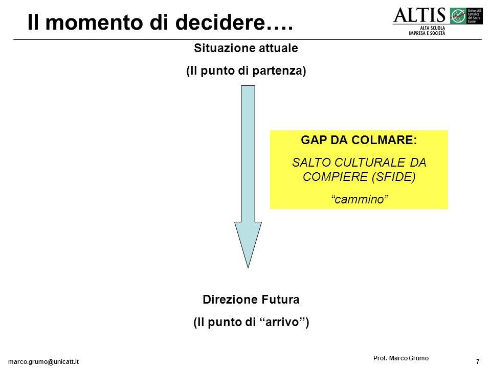 marco.grumo@unicatt.it18 Prof.Marco Grumo La direzione futura…..