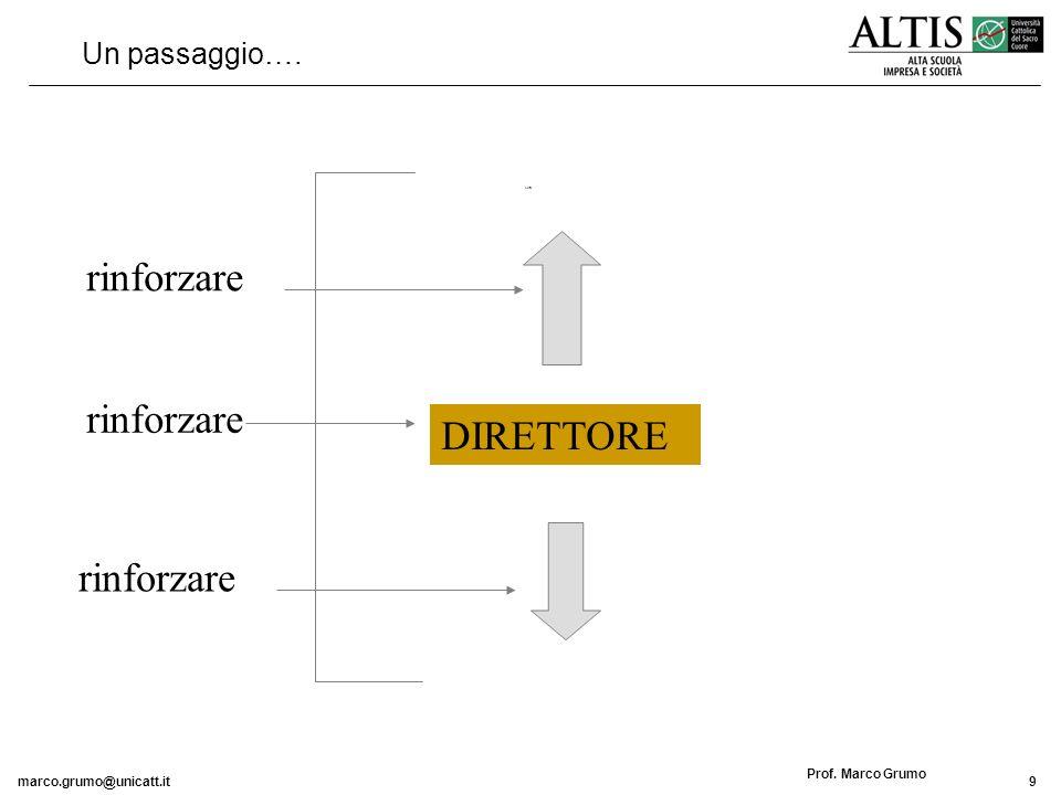 marco.grumo@unicatt.it20 Prof.Marco Grumo La situazione attuale…..