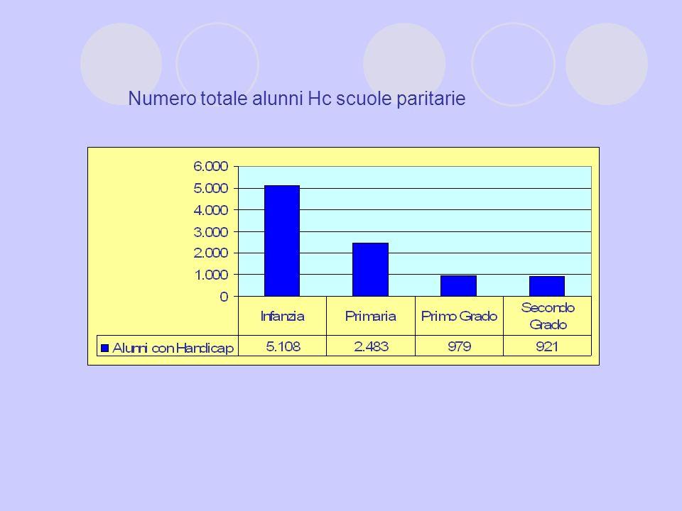 Numero totale alunni Hc scuole paritarie