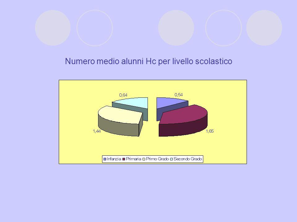 Numero medio alunni Hc per livello scolastico