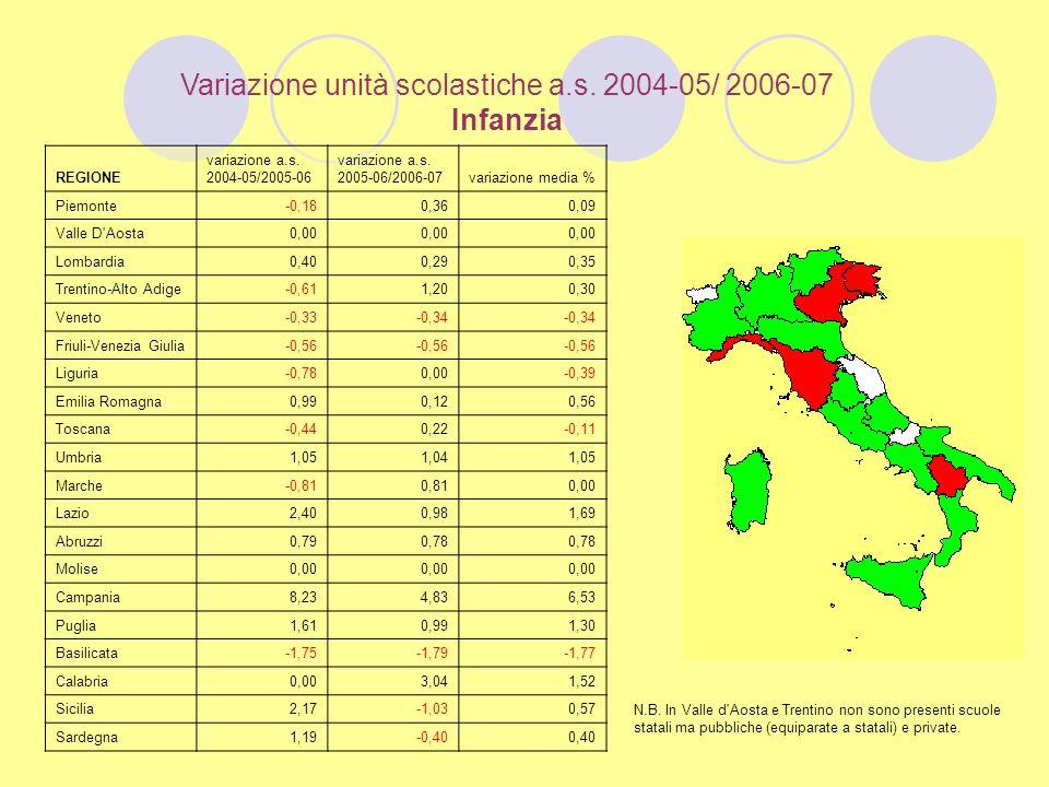 Variazione unità scolastiche a.s. 2004-05/ 2006-07 Infanzia N.B.