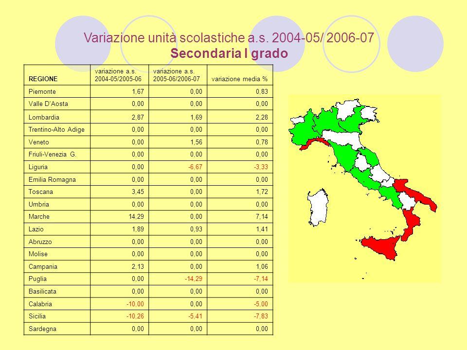 Variazione unità scolastiche a.s. 2004-05/ 2006-07 Secondaria I grado REGIONE variazione a.s.