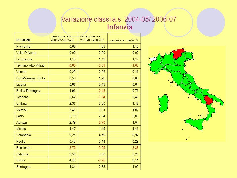 Variazione classi a.s.2004-05/ 2006-07 Infanzia REGIONE variazione a.s.