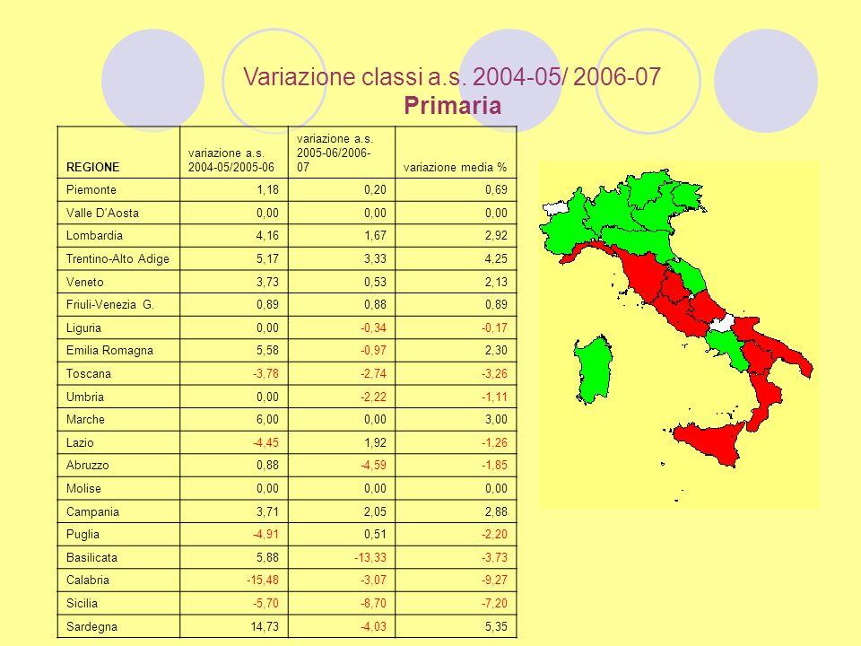 Variazione classi a.s. 2004-05/ 2006-07 Primaria REGIONE variazione a.s.