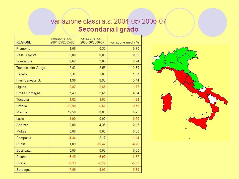 Variazione classi a.s. 2004-05/ 2006-07 Secondaria I grado REGIONE variazione a.s.