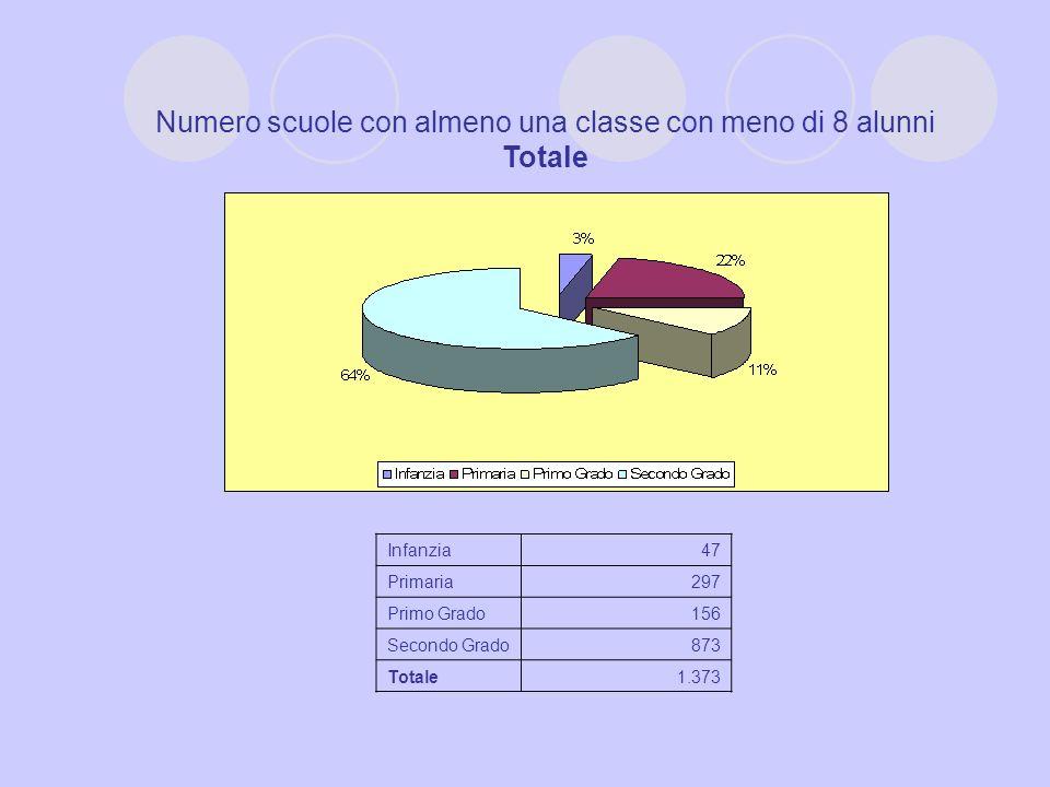 Numero scuole con almeno una classe con meno di 8 alunni Totale Infanzia47 Primaria297 Primo Grado156 Secondo Grado873 Totale1.373