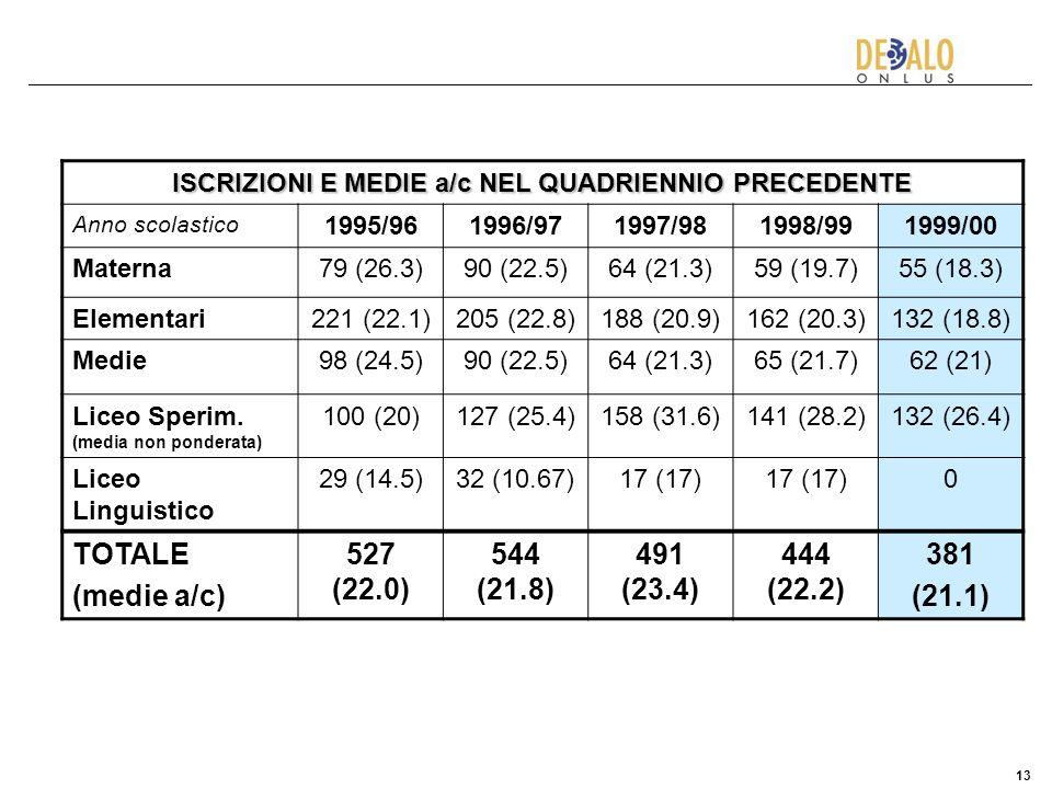 13 ISCRIZIONI E MEDIE a/c NEL QUADRIENNIO PRECEDENTE Anno scolastico 1995/961996/971997/981998/991999/00 Materna79 (26.3)90 (22.5)64 (21.3)59 (19.7)55