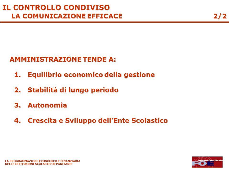 LA PROGRAMMAZIONE ECONOMICO E FINANZIARIA DELLE ISTITUZIONI SCOLASTICHE PARITARIE AMMINISTRAZIONE TENDE A: 1.Equilibrio economico della gestione 2.Stabilità di lungo periodo 3.Autonomia 4.Crescita e Sviluppo dellEnte Scolastico 2/2 IL CONTROLLO CONDIVISO LA COMUNICAZIONE EFFICACE
