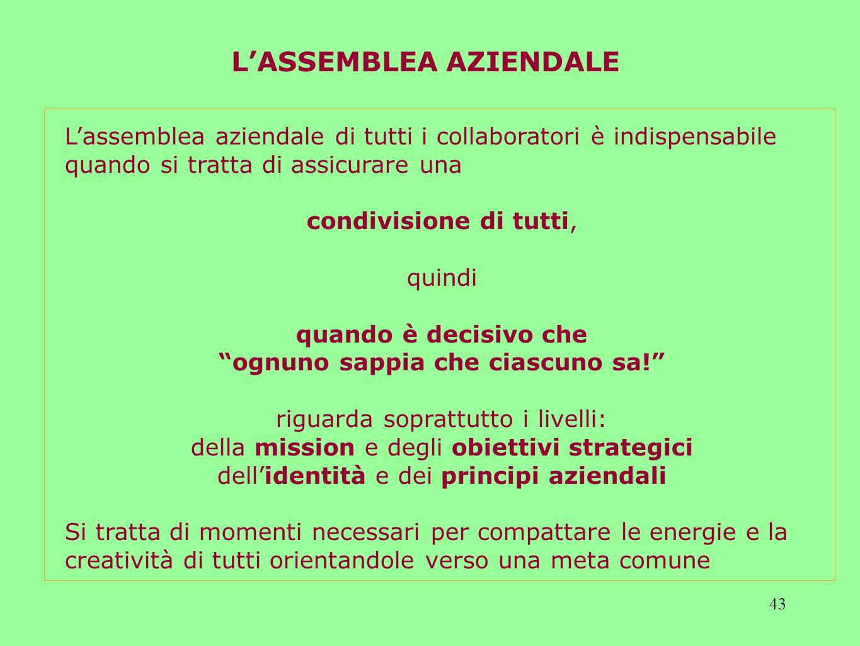 43 Lassemblea aziendale di tutti i collaboratori è indispensabile quando si tratta di assicurare una condivisione di tutti, quindi quando è decisivo che ognuno sappia che ciascuno sa.