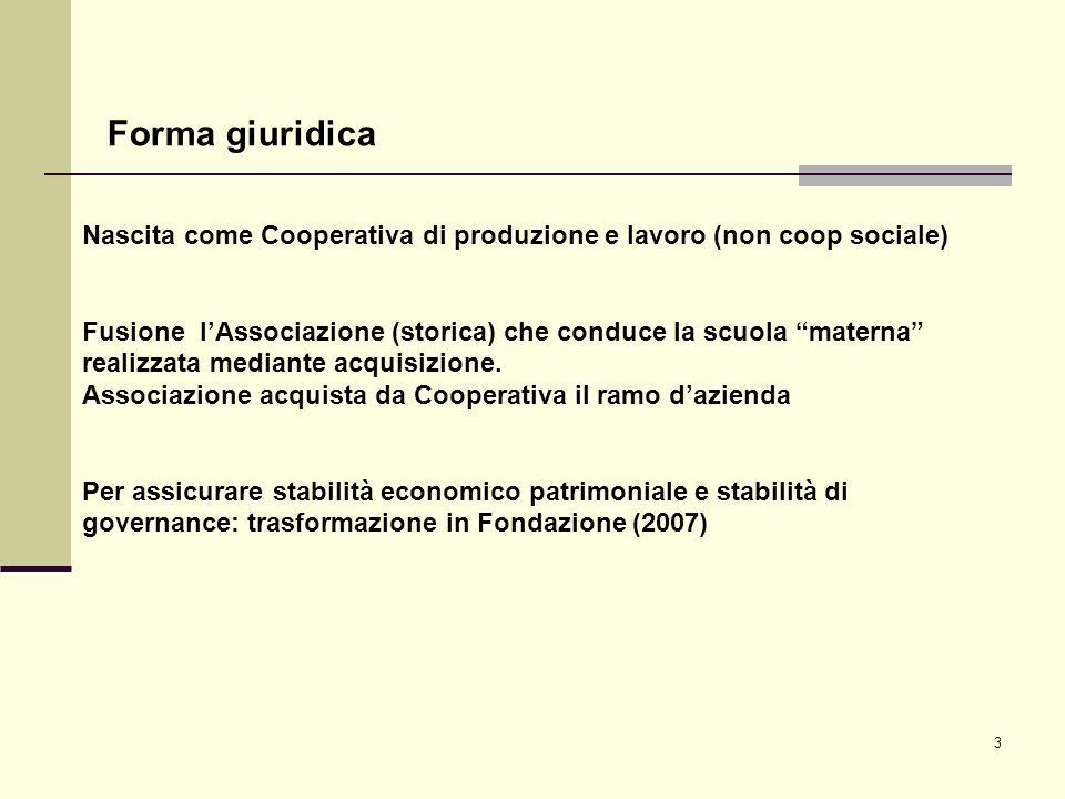 3 Forma giuridica Nascita come Cooperativa di produzione e lavoro (non coop sociale) Fusione lAssociazione (storica) che conduce la scuola materna realizzata mediante acquisizione.