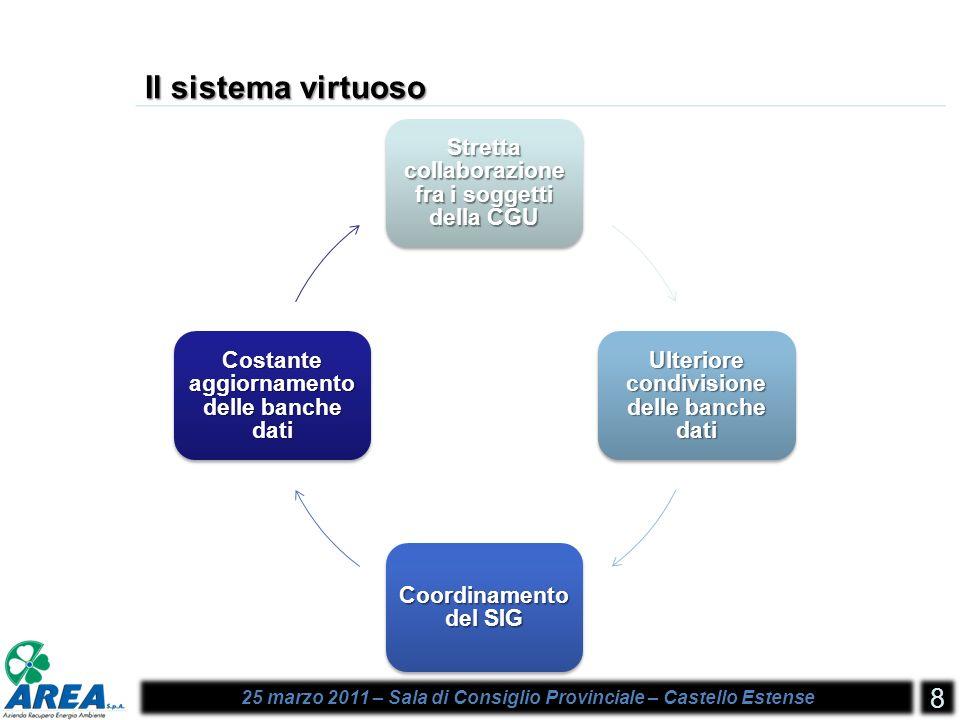 25 marzo 2011 – Sala di Consiglio Provinciale – Castello Estense 8 Il sistema virtuoso Stretta collaborazione fra i soggetti della CGU Ulteriore condivisione delle banche dati Coordinamento del SIG Costante aggiornamento delle banche dati