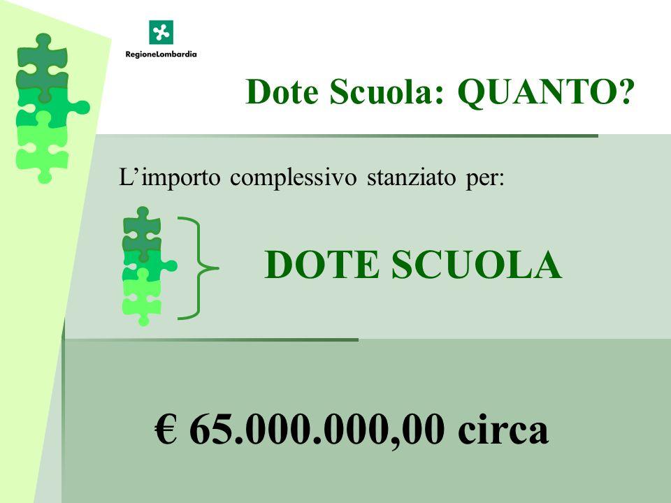Dote Scuola: QUANTO 65.000.000,00 circa Limporto complessivo stanziato per: DOTE SCUOLA