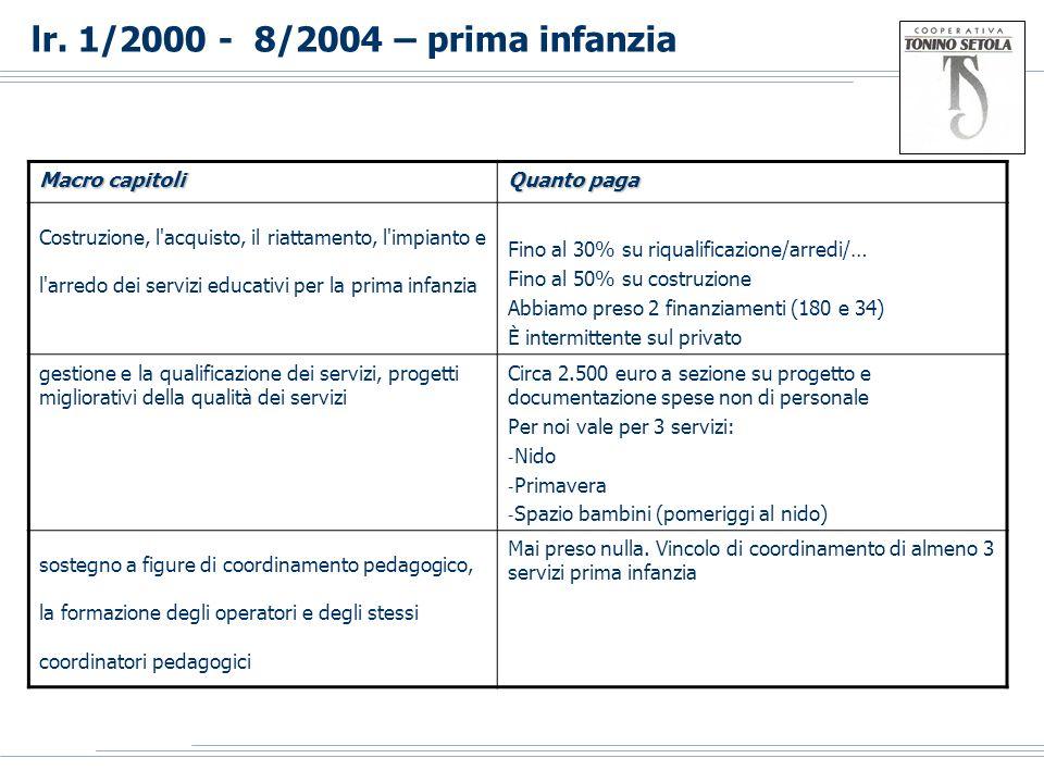 lr. 1/2000 - 8/2004 – prima infanzia Macro capitoli Quanto paga Costruzione, l'acquisto, il riattamento, l'impianto e l'arredo dei servizi educativi p