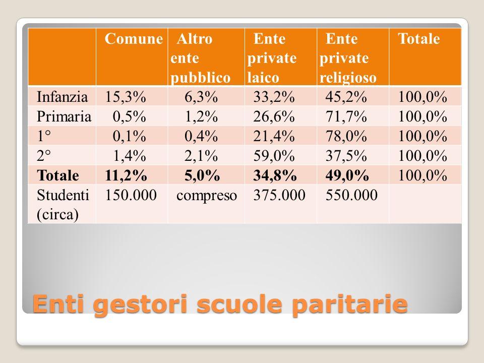 Enti gestori scuole paritarie ComuneAltro ente pubblico Ente private laico Ente private religioso Totale Infanzia15,3% 6,3%33,2%45,2%100,0% Primaria 0,5% 1,2%26,6%71,7%100,0% 1° 0,1% 0,4%21,4%78,0%100,0% 2° 1,4% 2,1%59,0%37,5%100,0% Totale11,2% 5,0%34,8%49,0%100,0% Studenti (circa) 150.000compreso375.000550.000