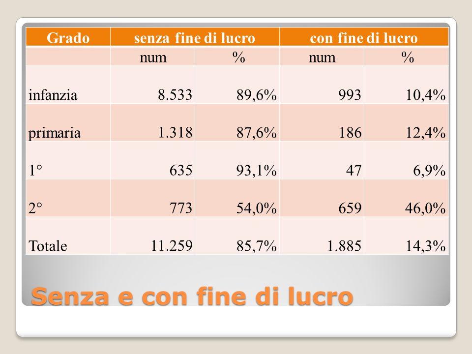 Senza e con fine di lucro Gradosenza fine di lucrocon fine di lucro num % % infanzia 8.53389,6% 99310,4% primaria 1.31887,6% 18612,4% 1° 63593,1% 476,9% 2° 77354,0% 65946,0% Totale 11.25985,7% 1.88514,3%