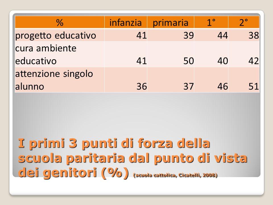 I primi 3 punti di forza della scuola paritaria dal punto di vista dei genitori (%) (scuola cattolica, Cicatelli, 2008) %infanziaprimaria1°2° progetto educativo41394438 cura ambiente educativo41504042 attenzione singolo alunno36374651