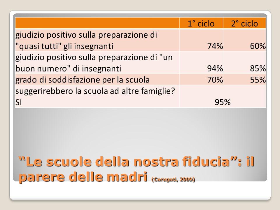 Le scuole della nostra fiducia: il parere delle madri (Carugati, 2009) 1° ciclo2° ciclo giudizio positivo sulla preparazione di