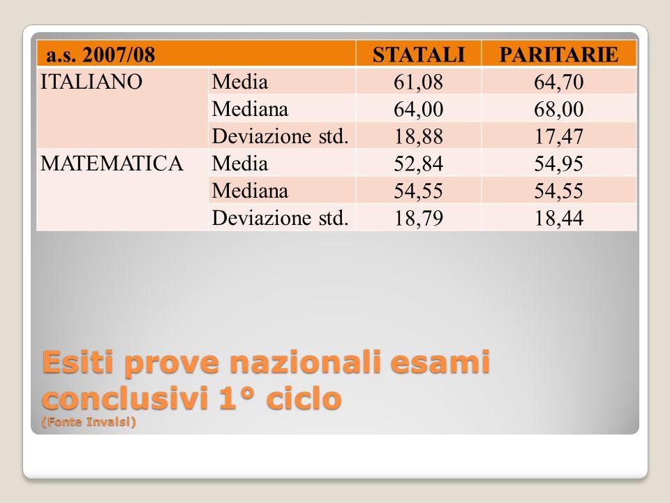 Esiti prove nazionali esami conclusivi 1° ciclo (Fonte Invalsi) a.s. 2007/08STATALIPARITARIE ITALIANOMedia 61,0864,70 Mediana 64,0068,00 Deviazione st